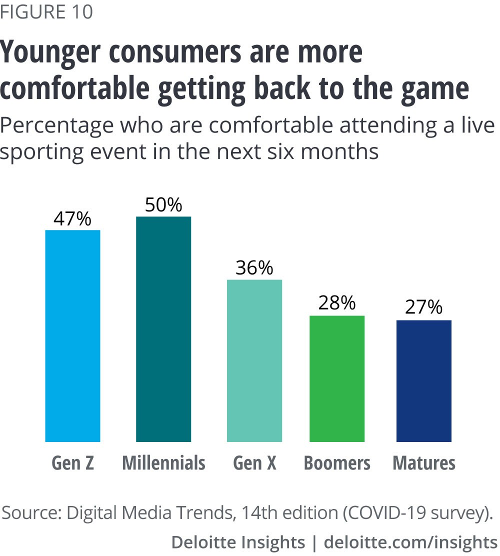 Younger consumers are more comfortable getting back to the game