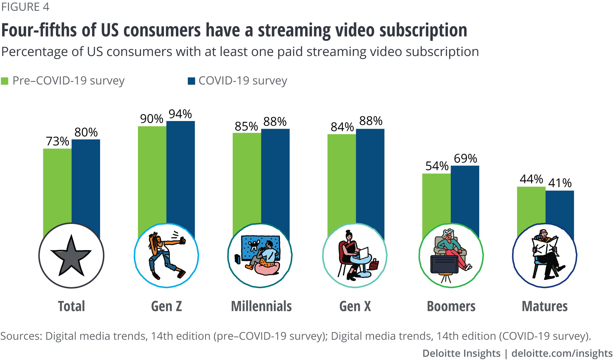 Four-fifths of US households have a streaming video subscription