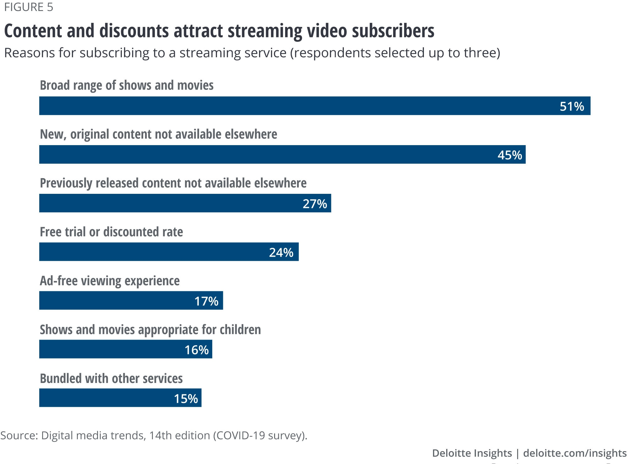 Content and discounts attract streaming video subscribers