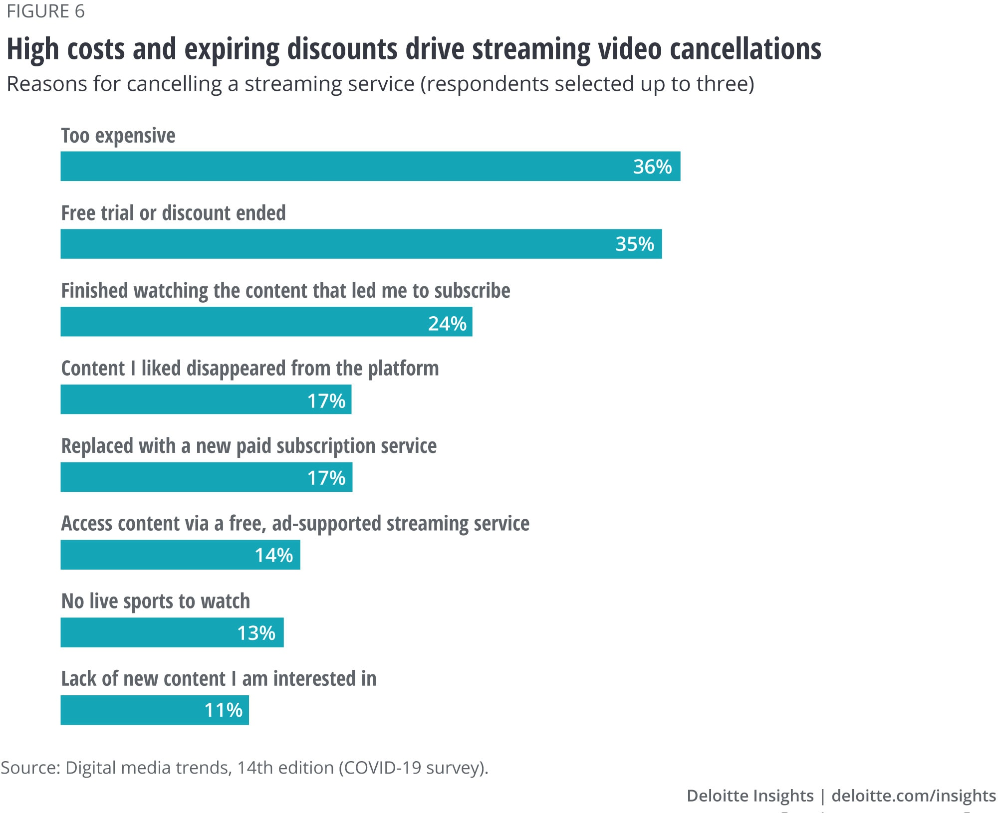 High costs and expiring discounts drive streaming video cancellations