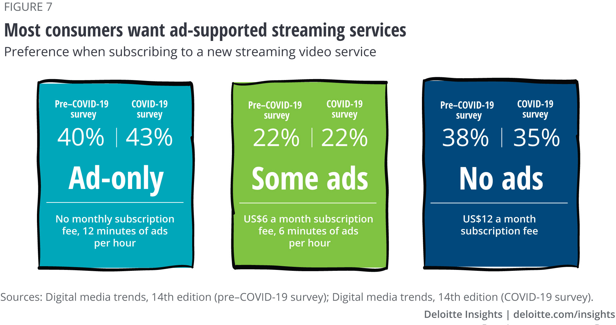 Most consumers want ad-supported streaming services
