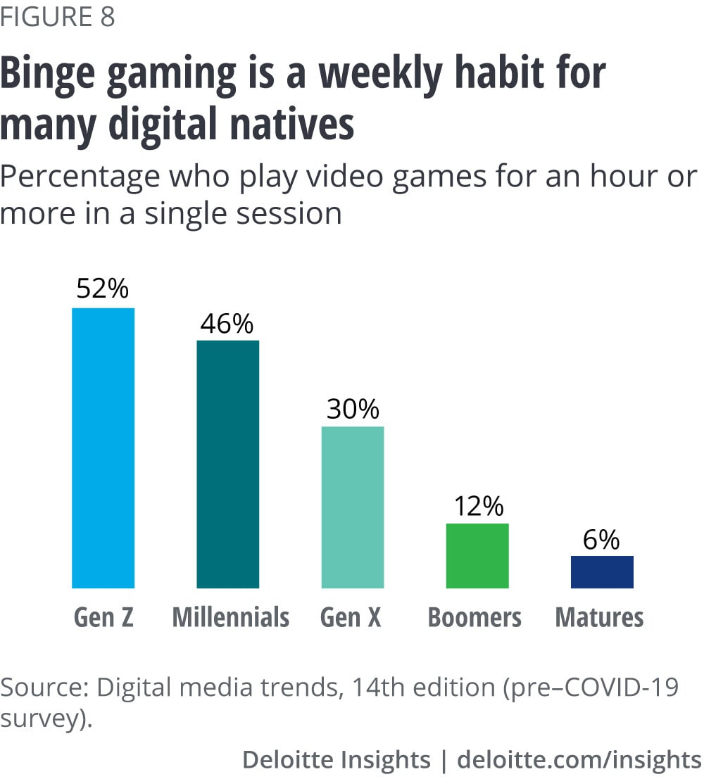Binge gaming is a weekly habit for many digital natives