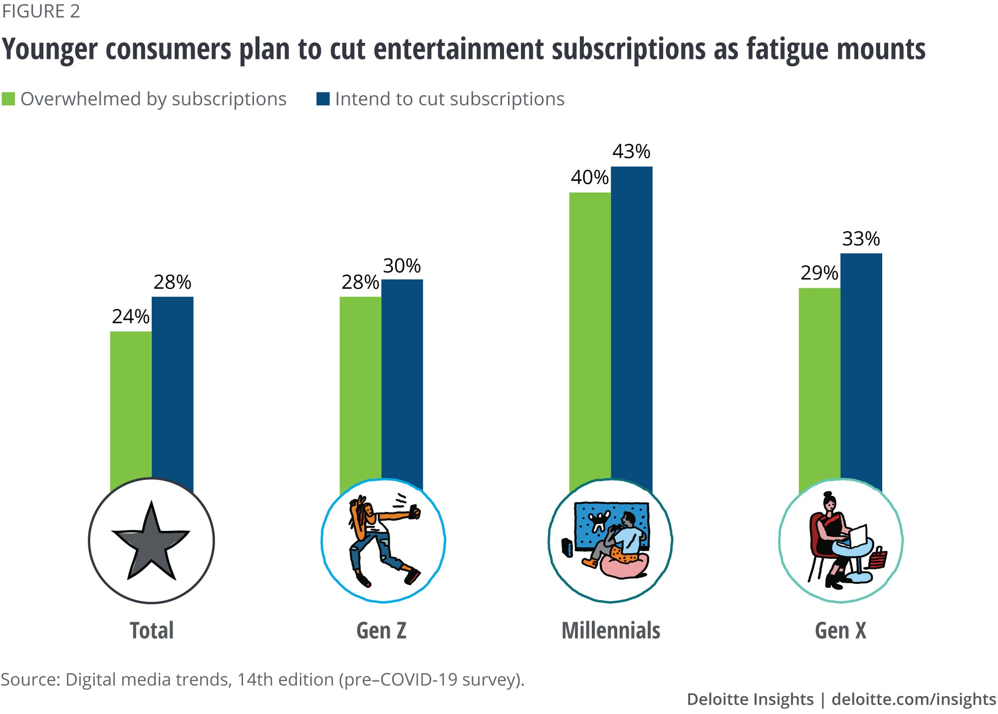 Younger consumers plan to cut subscriptions as fatigue mounts
