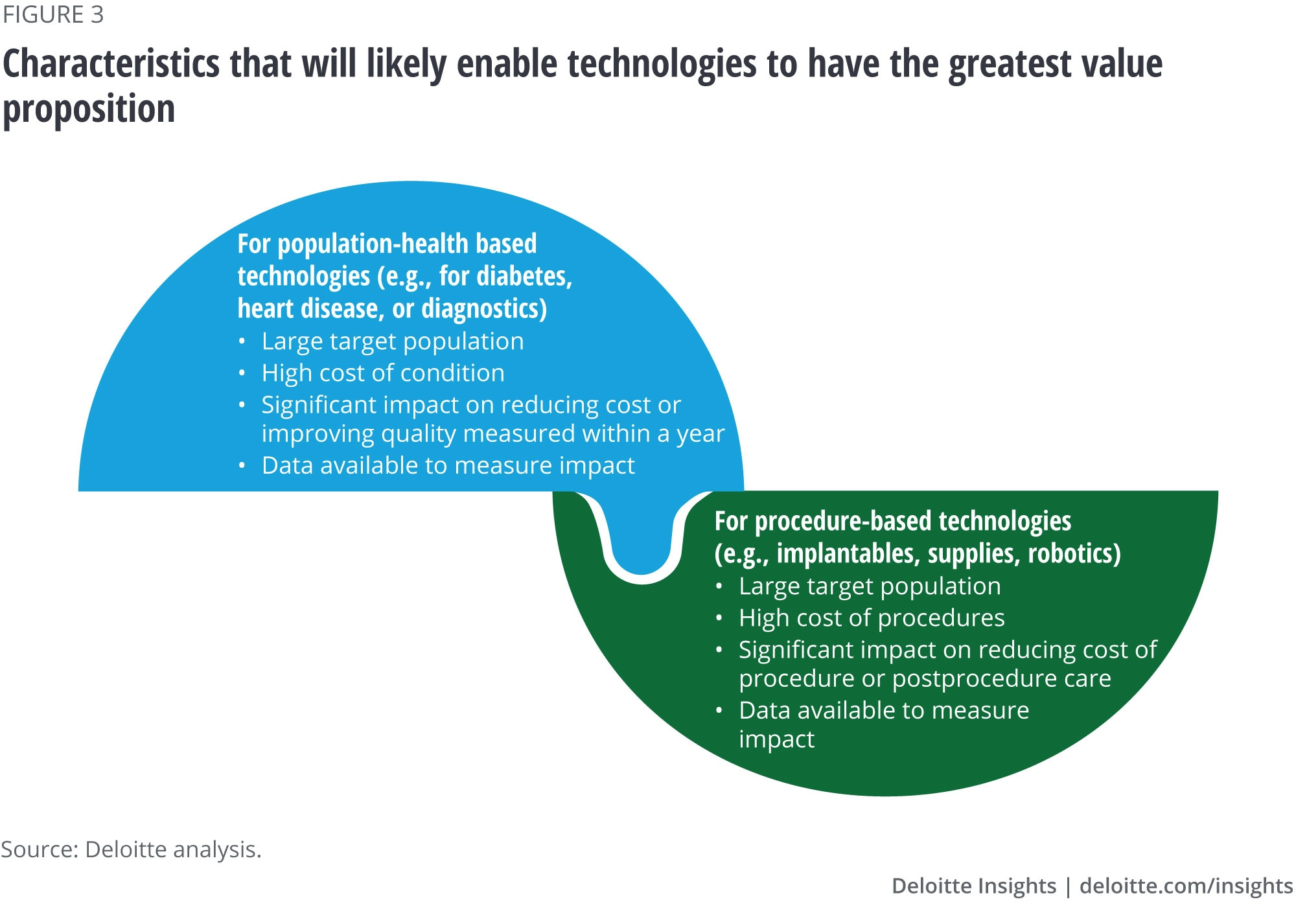 Technologies will likely have the greatest value proposition if they have certain characteristics