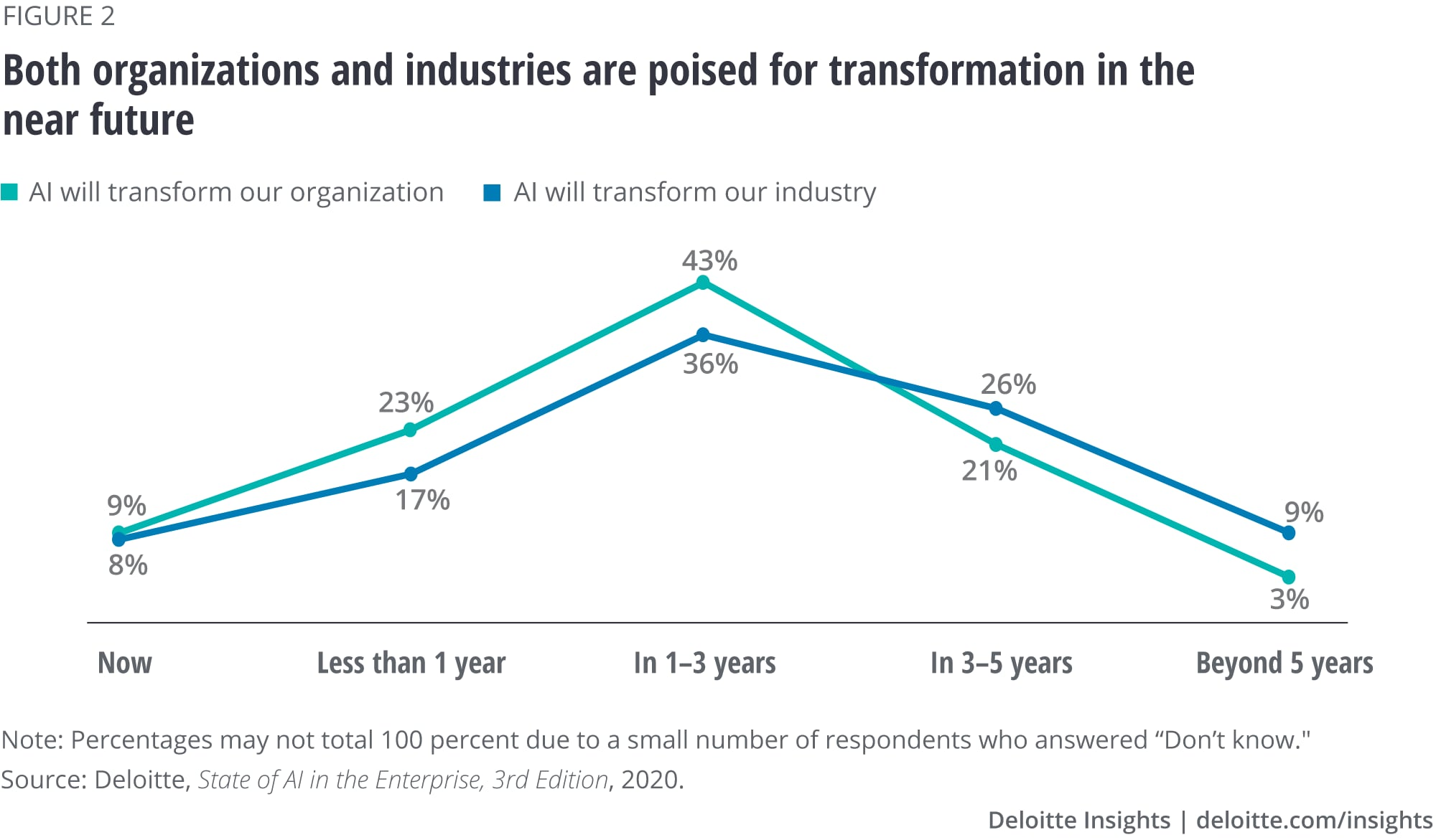Both organizations and industries are poised for transformation in the near future