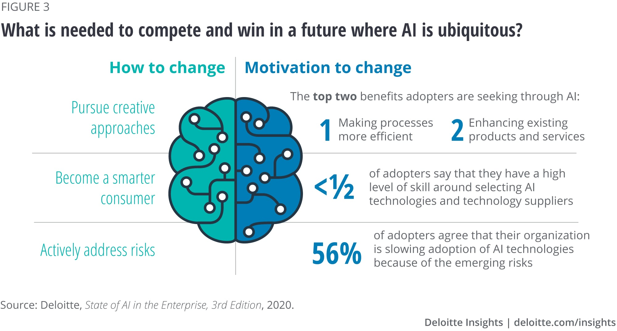 What is needed to compete and win in a future where AI is ubiquitous?