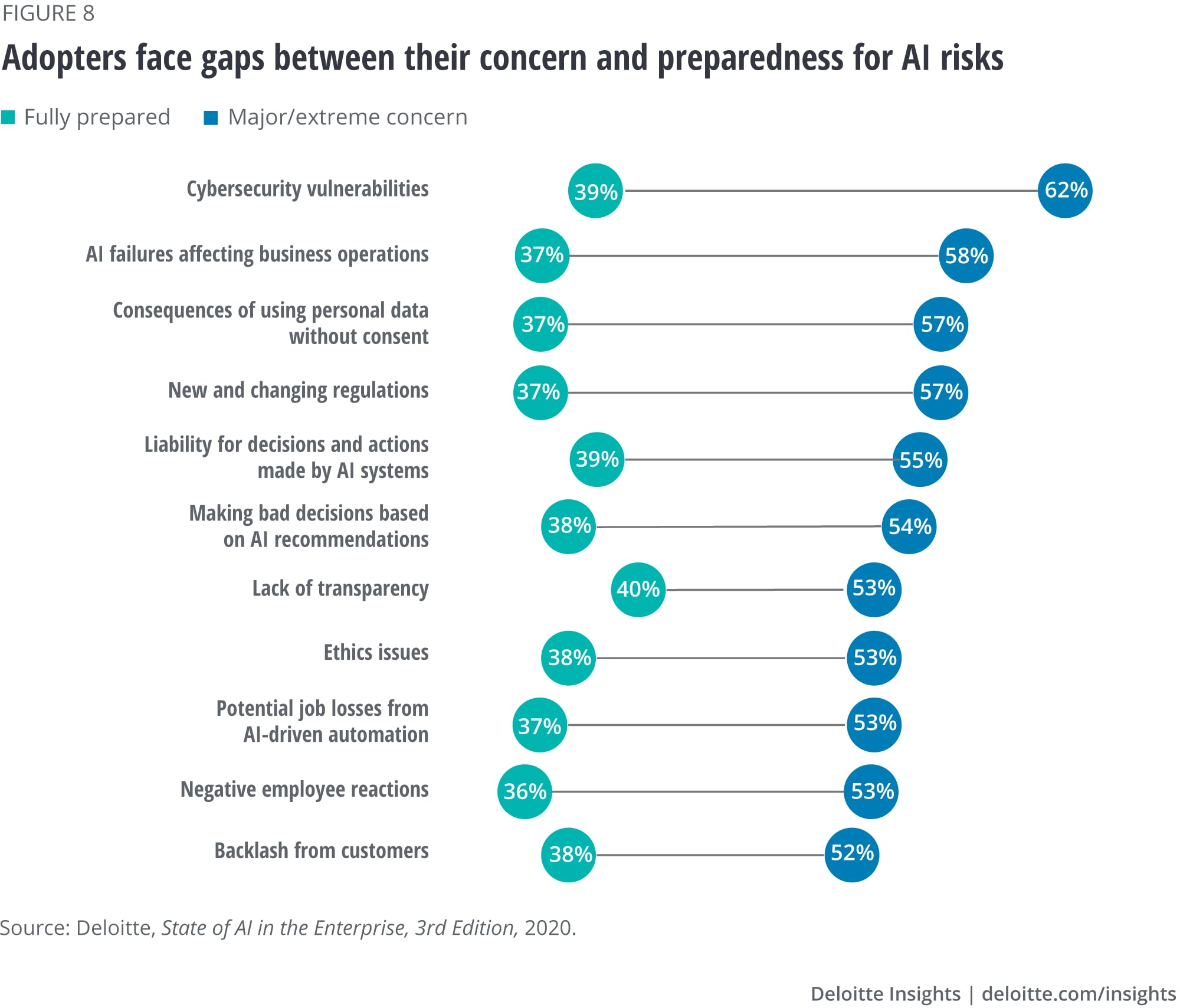 Adopters face gaps between their concern and preparedness for AI risks