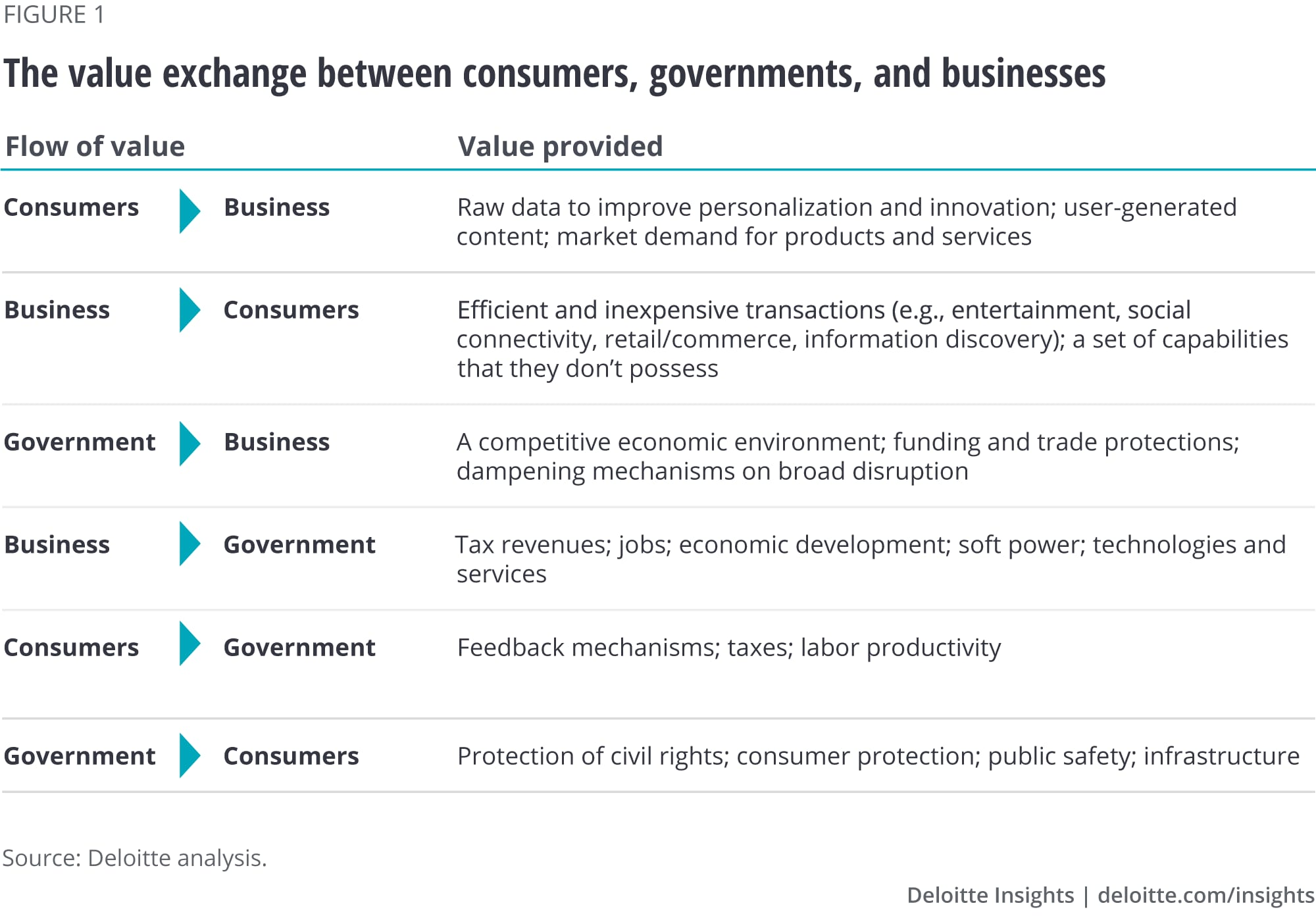 The value exchange between consumers, governments, and businesses