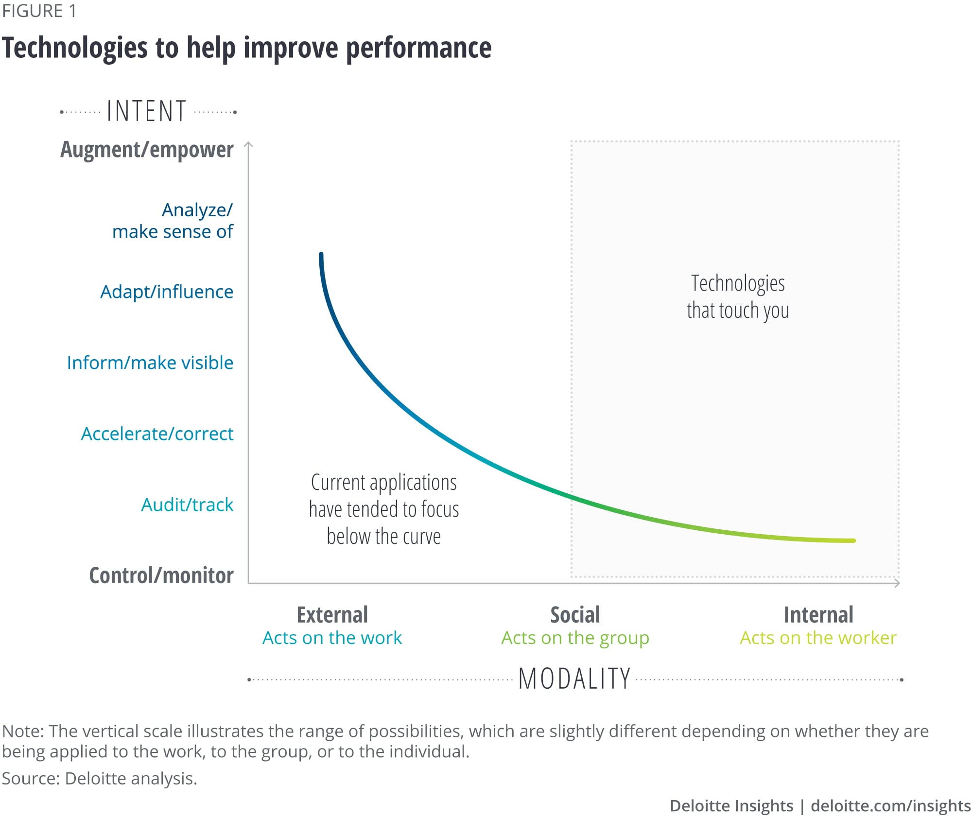 Technologies to help improve performance