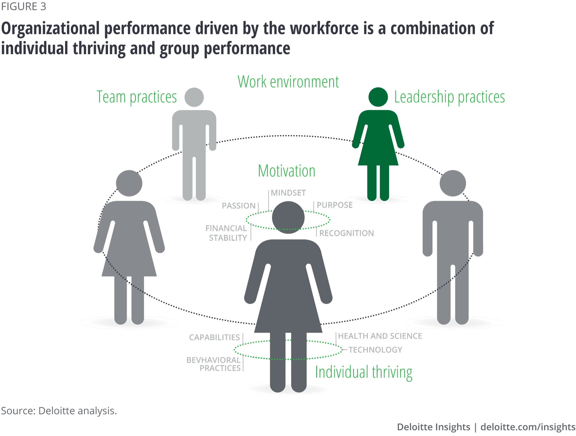 Organizational performance driven by the workforce is a combination of individual thriving and group performance
