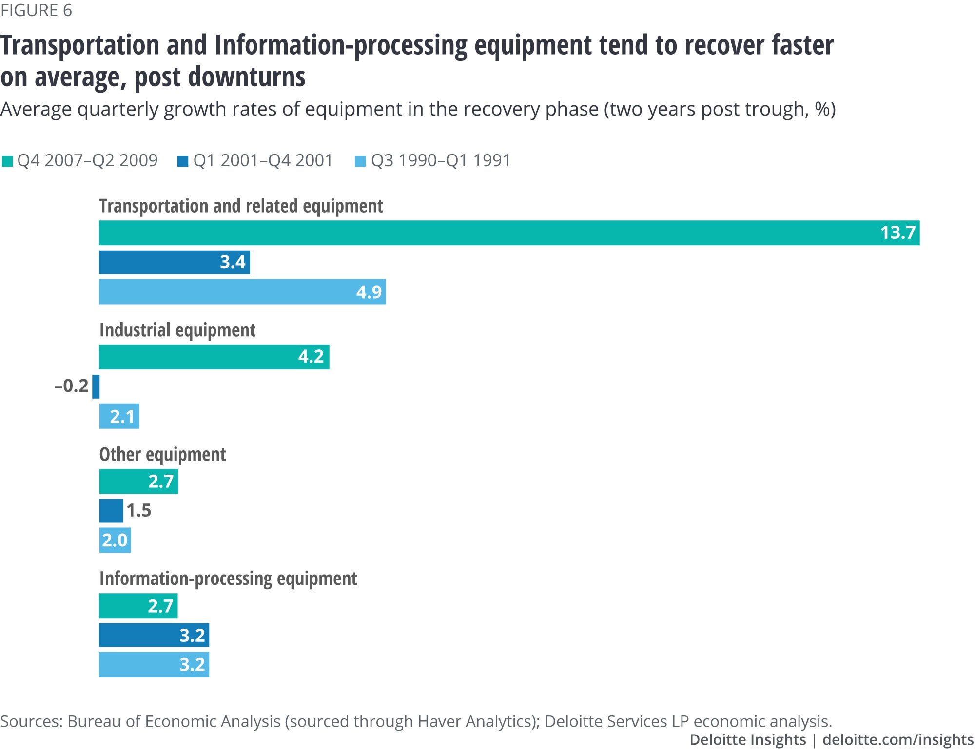 Transportation and information-processing equipment tend to recover faster on an average, post downturns