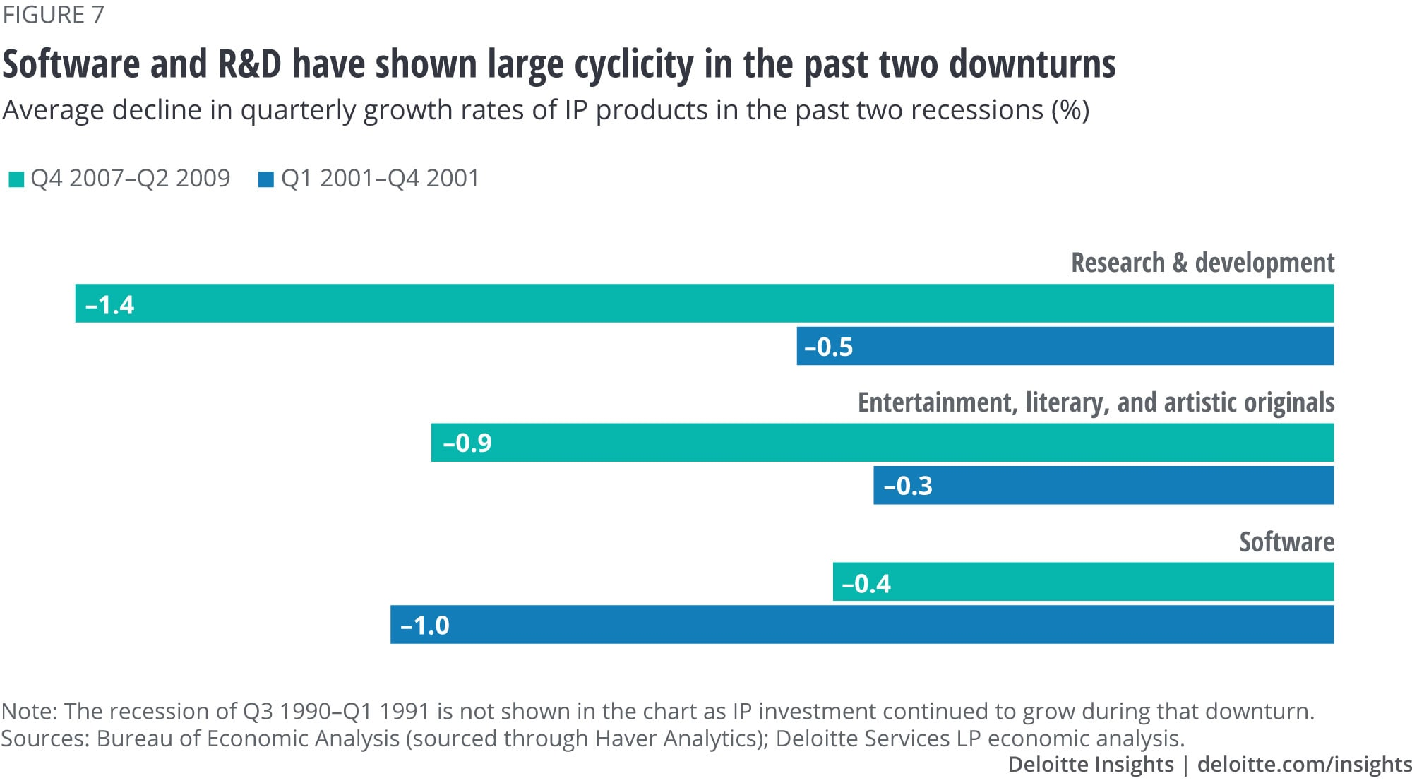 Software and research and development have shown large cyclicity in the past two downturns