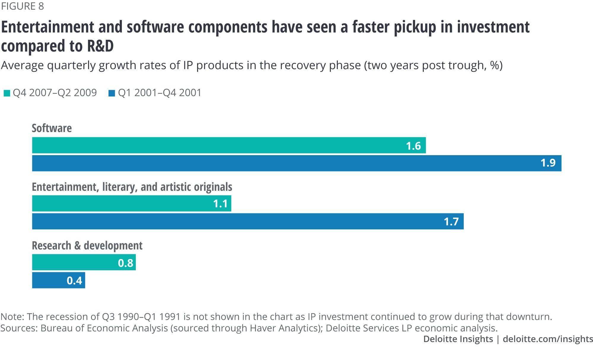 Entertainment and software components have seen a faster pickup in investment compared to research and development