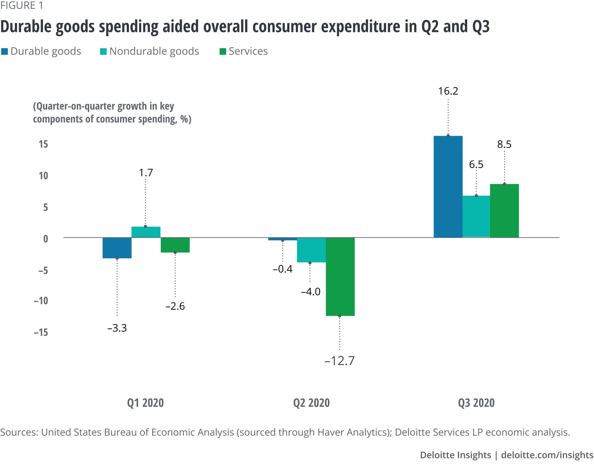 Durable goods spending aided overall consumer expenditure in Q2 and Q3