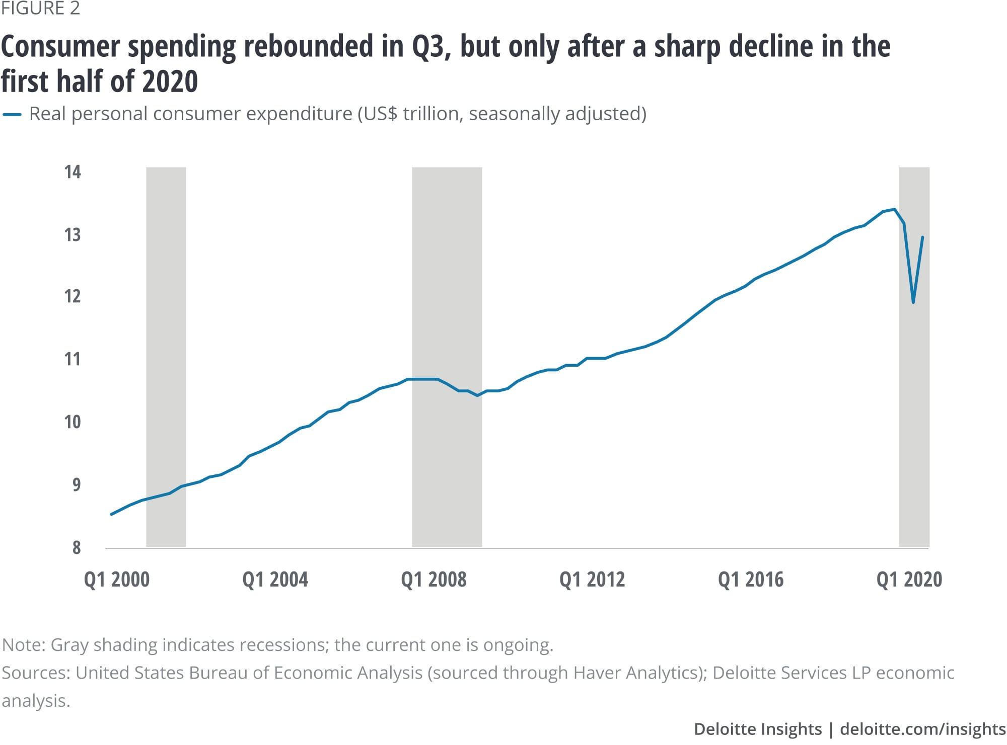 Consumer spending rebounded in Q3, but only after a sharp decline in the first half of 2020
