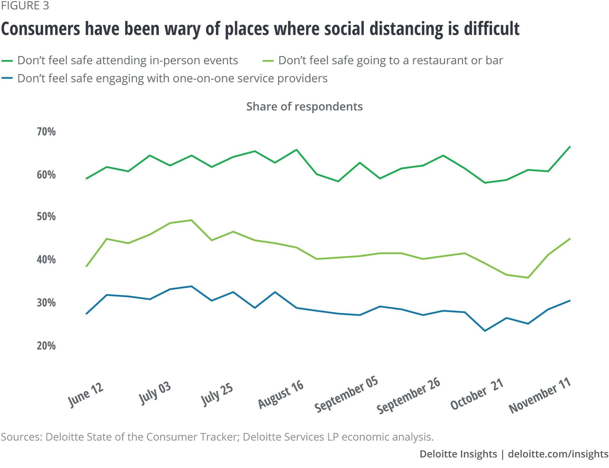 Consumers have been wary of places where social distancing is difficult
