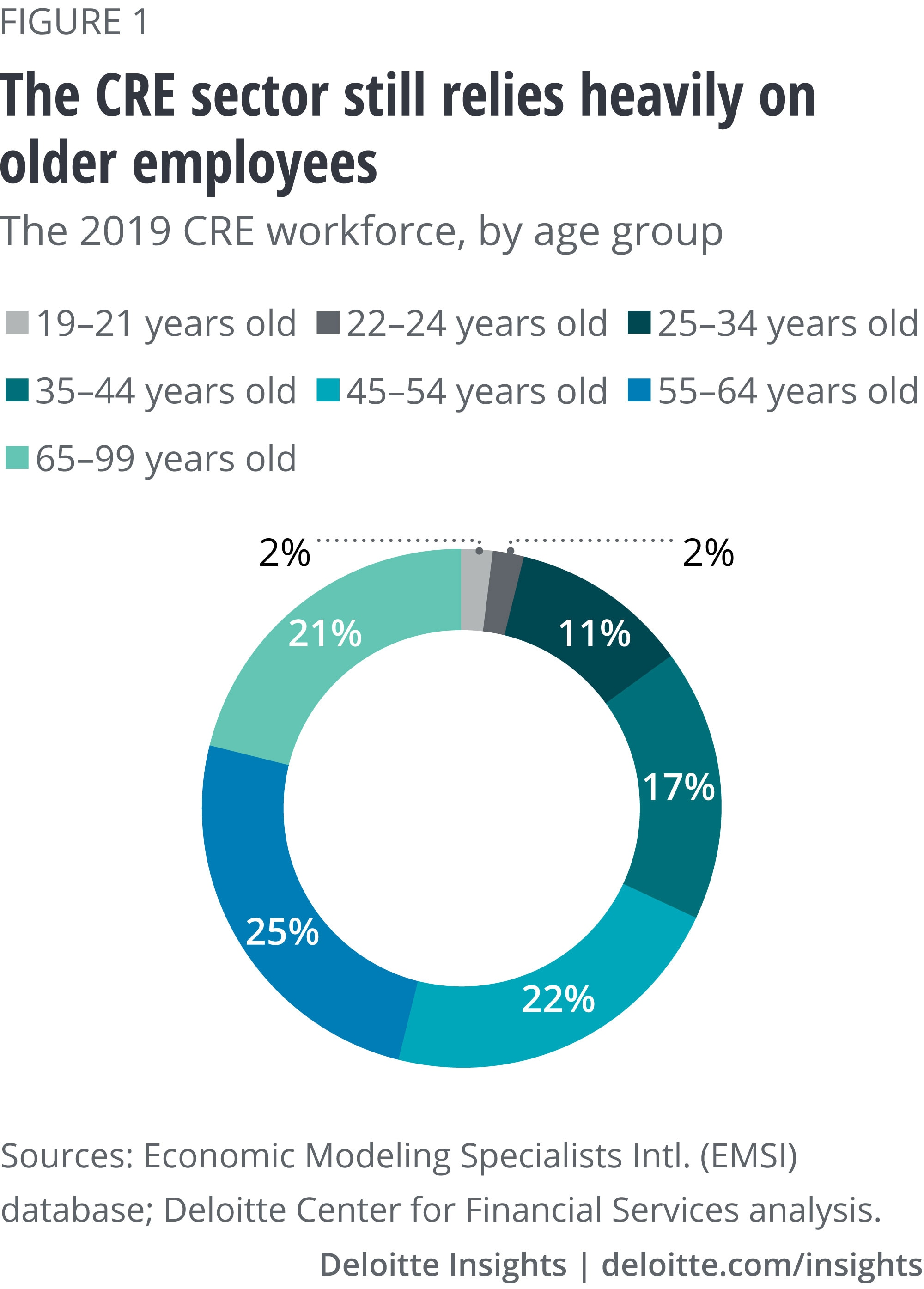 CRE workforce by age group (as of 2019)