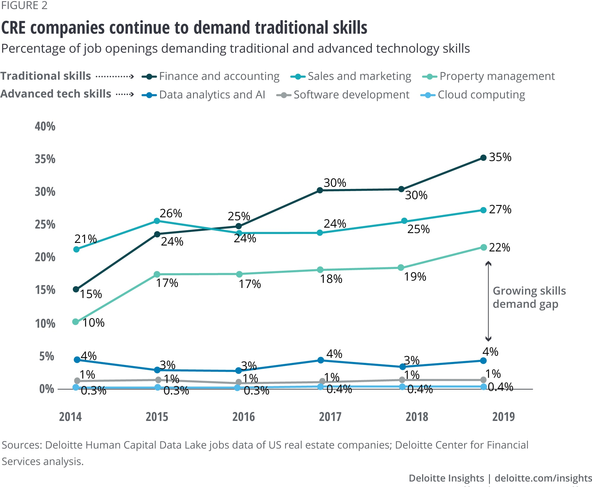 CRE companies continue to demand traditional skills