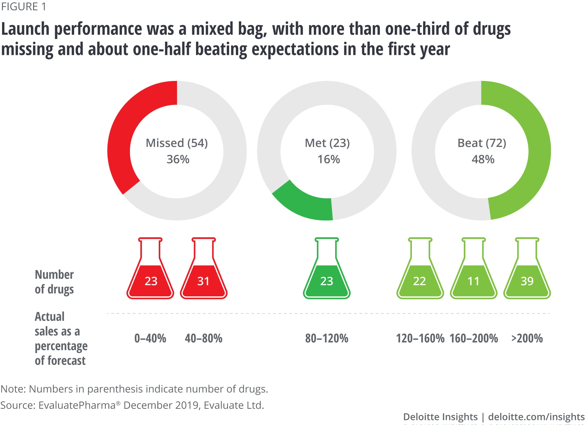 Launch performance was a mixed bag, with more than a third of drugs missing and about half beating expectations in the first year