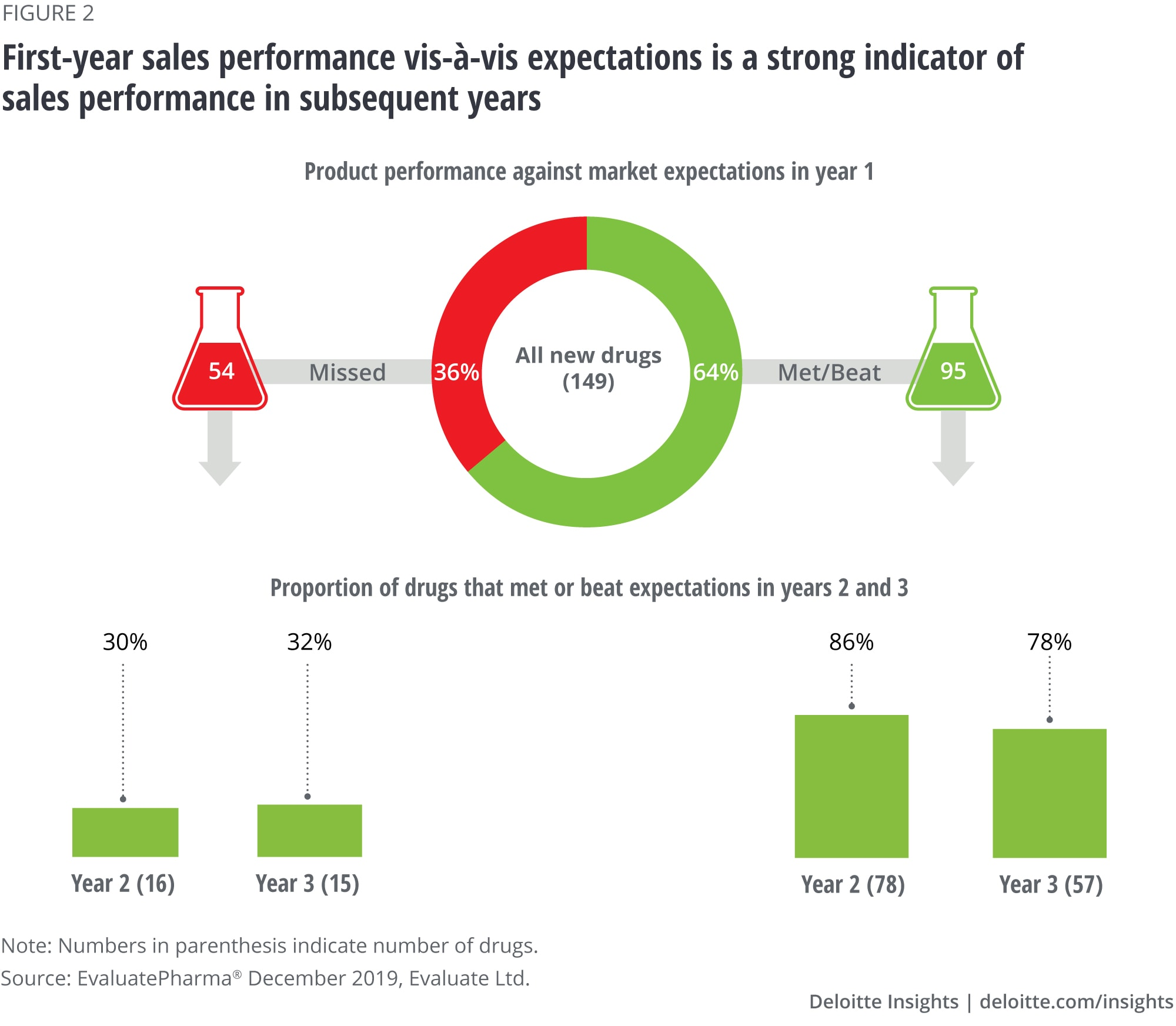 First-year sales performance vis-à-vis expectations is a strong indicator of sales performance in subsequent years