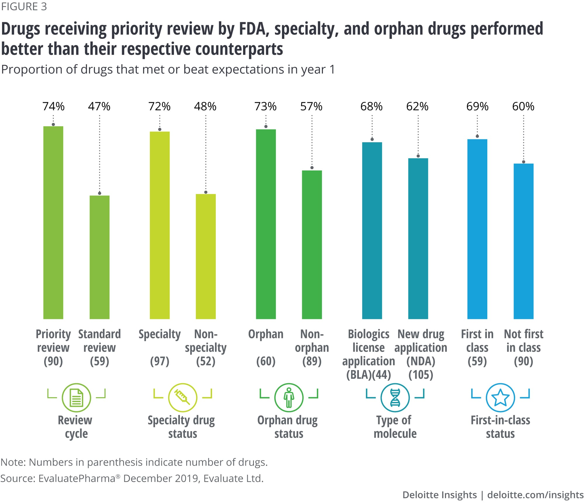 Drugs receiving priority review by FDA, specialty, and orphan drugs performed better than their respective counterparts