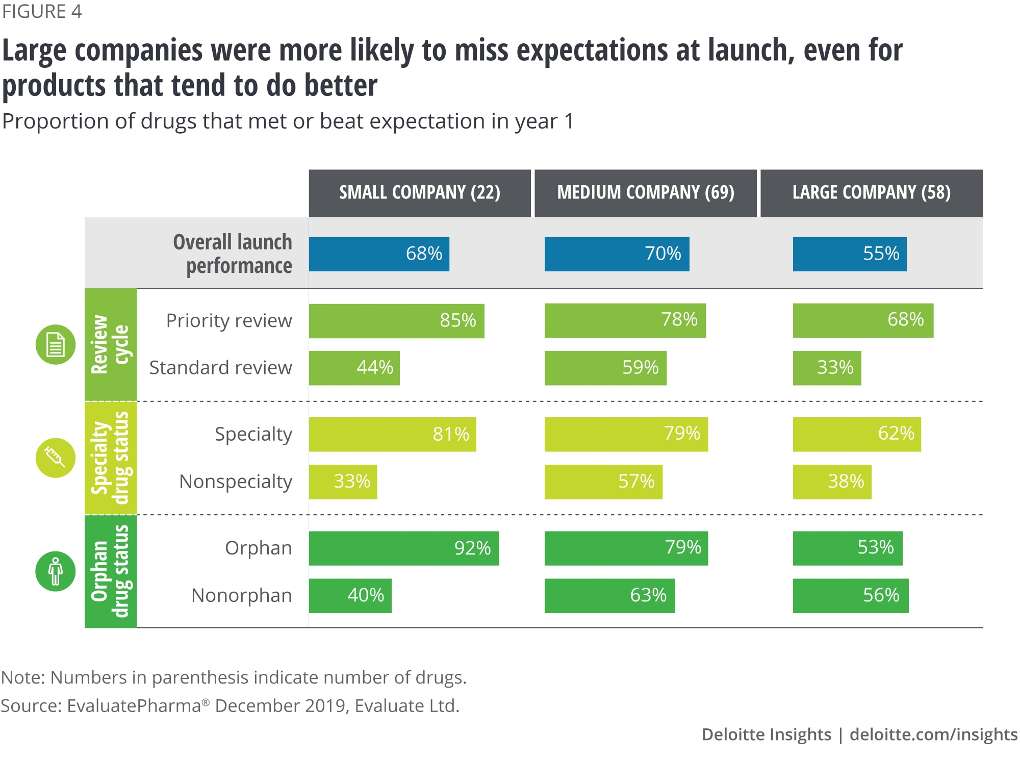 Large companies were more likely to miss expectations at launch, even for products that tend to do better