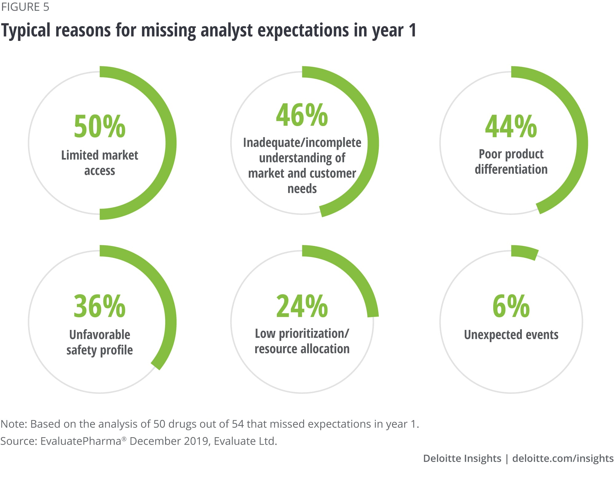 Limited market access topped the reasons for missing analyst expectations in year 1