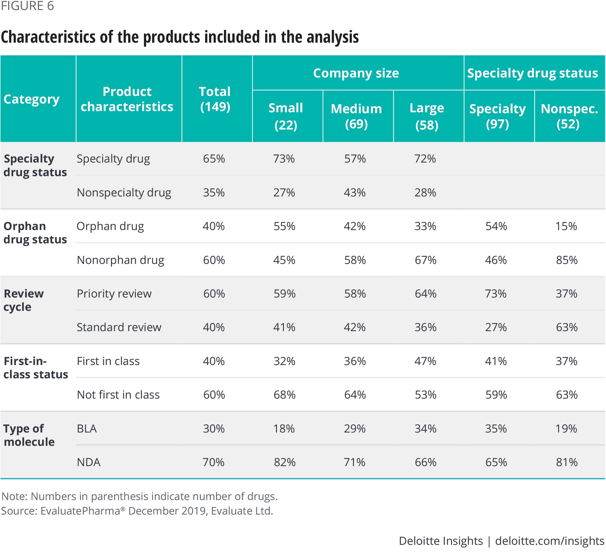 Characteristics of the products included in the analysis