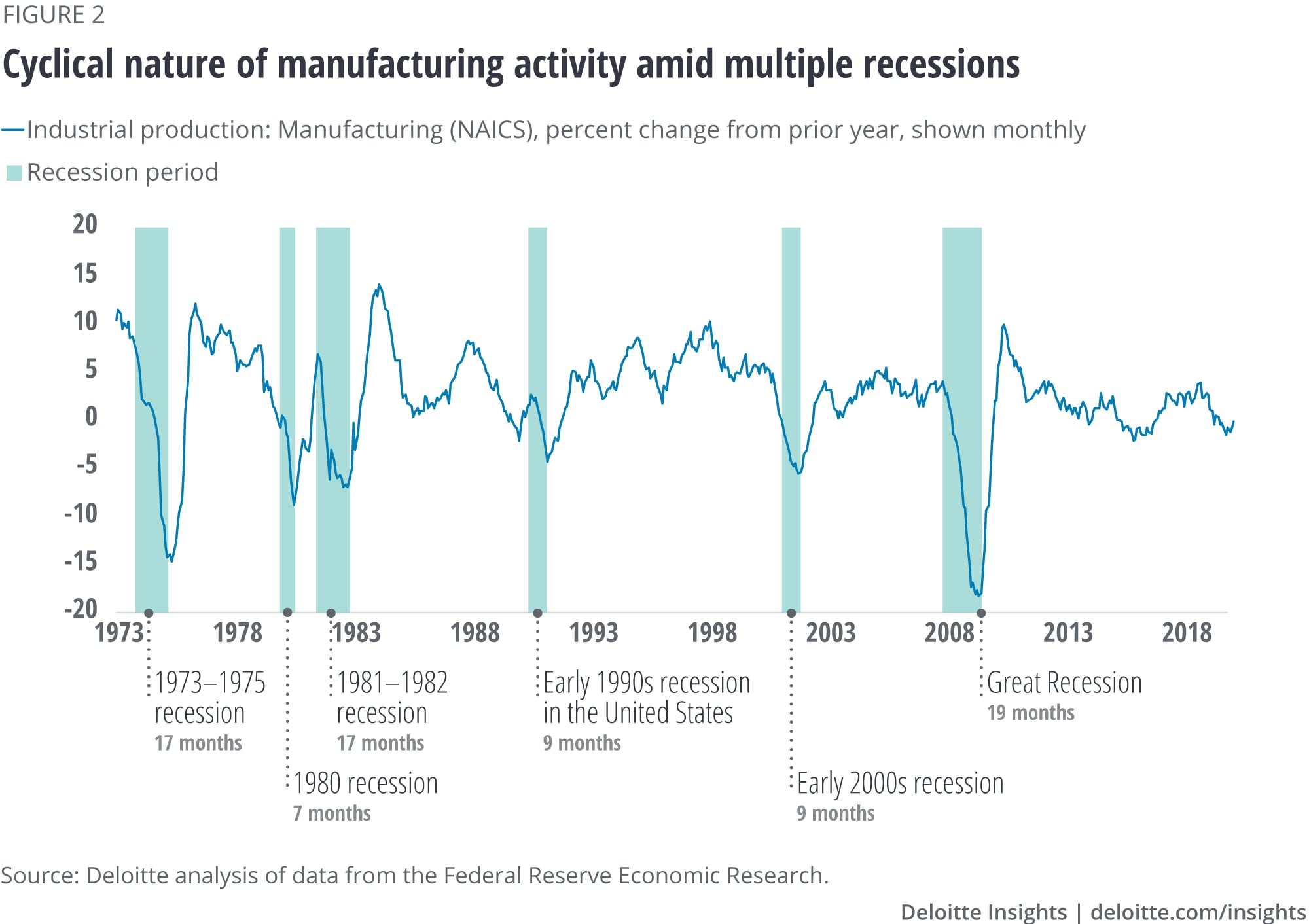 Cyclical nature of manufacturing activity amid multiple recessions