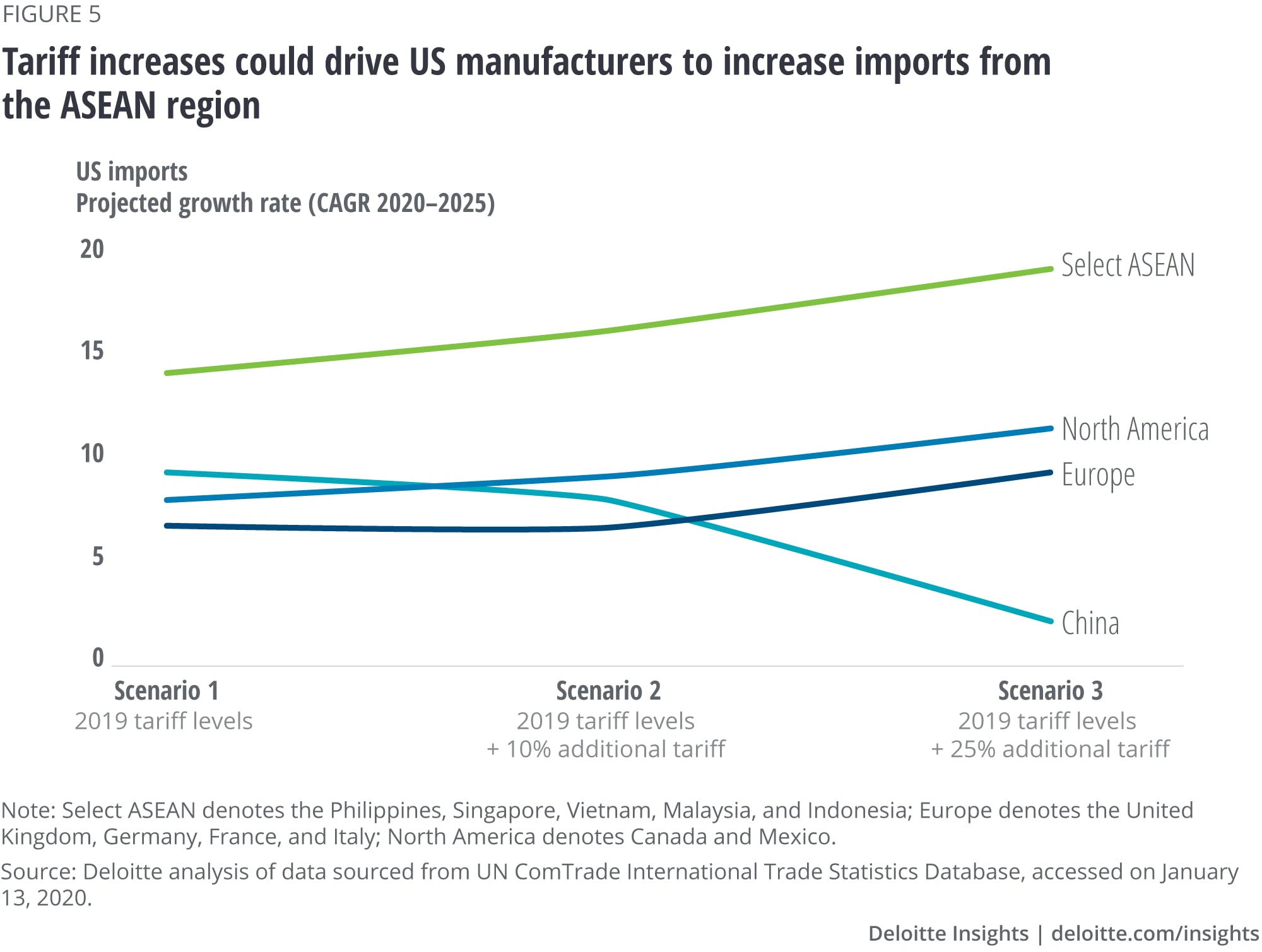 Tariff increases could drive US manufacturers to increase imports from the ASEAN region