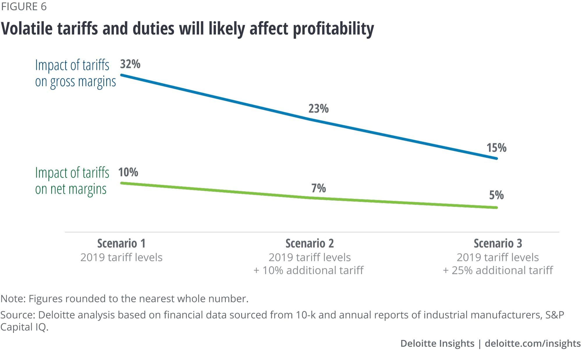 Volatile tariffs and duties will likely affect profitability