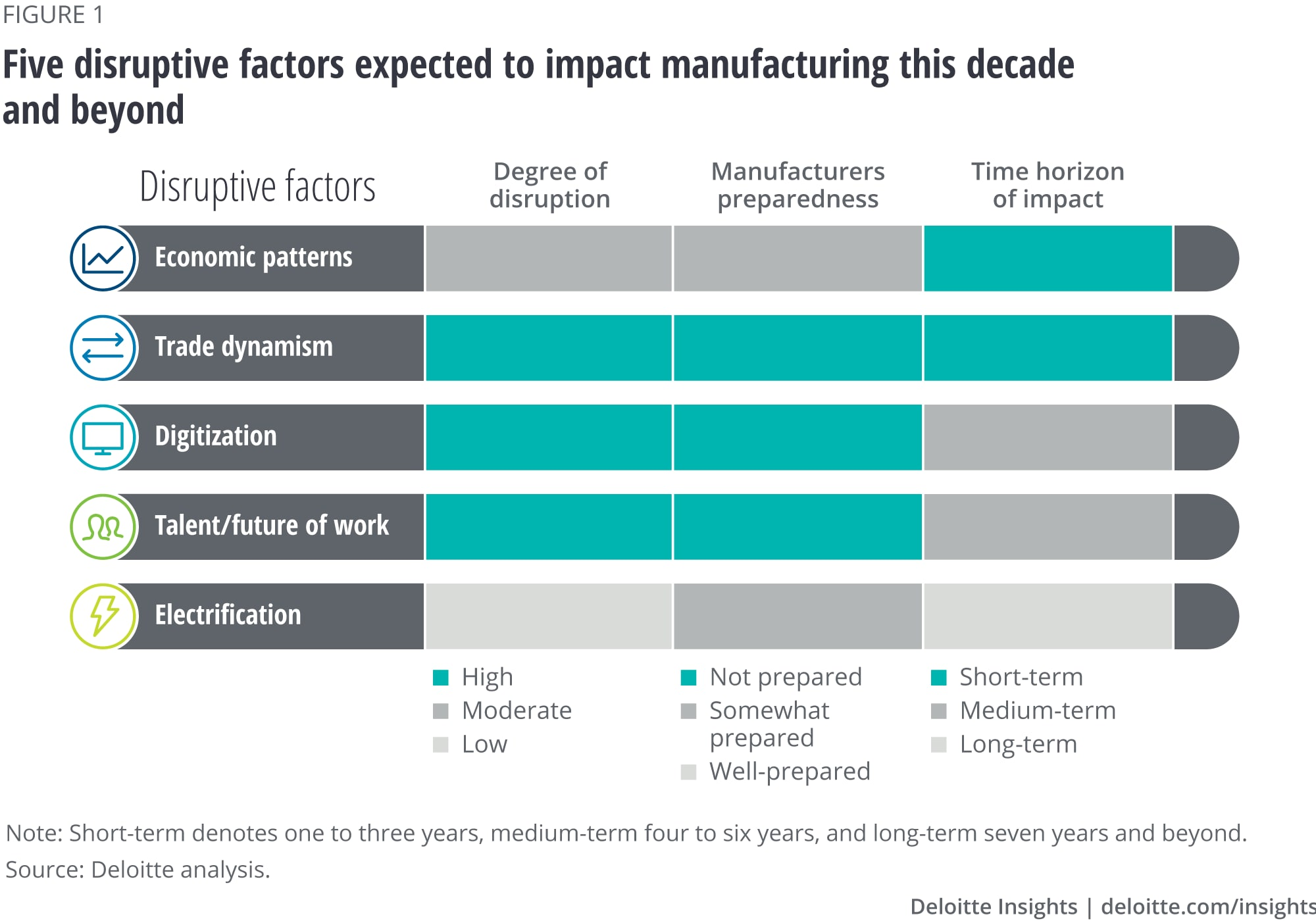 Five disruptive factors expected to impact manufacturing this decade and beyond