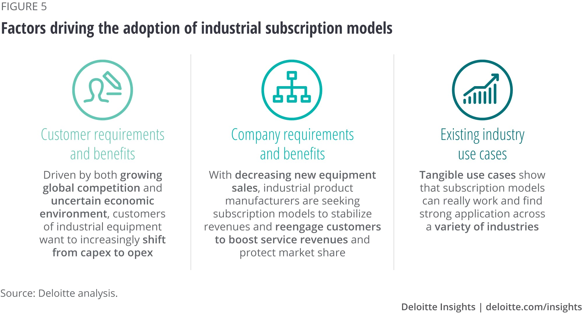 Factors driving the adoption of industrial subscription models