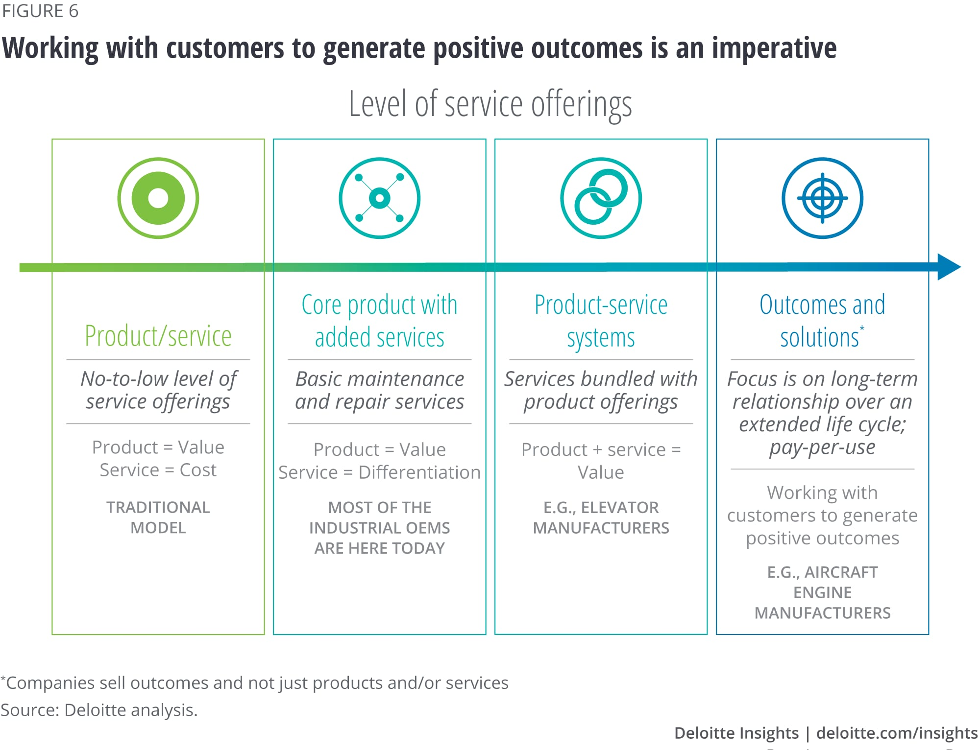 Working with customers to generate positive outcomes is an imperative