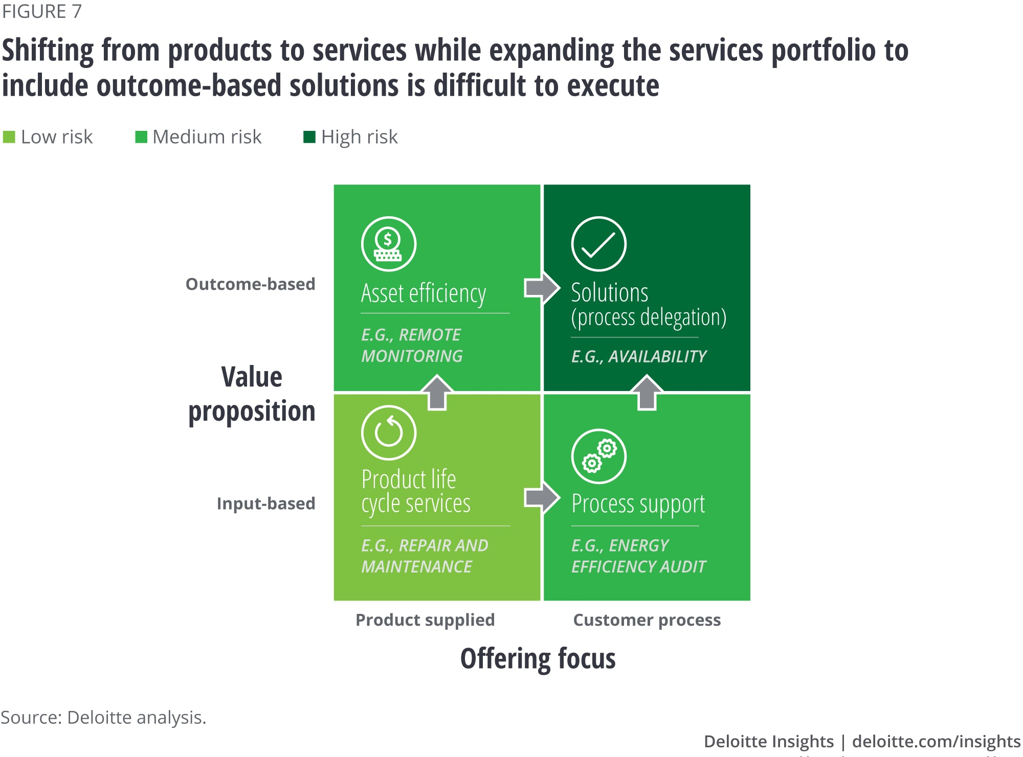 Shifting from products to services while expanding the services portfolio to include outcome-based solutions is difficult to execute