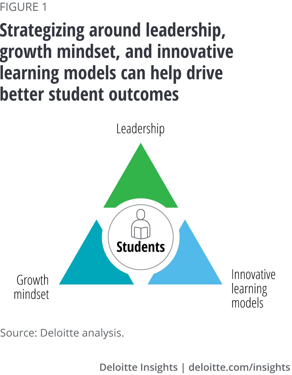Strategizing around leadership, growth mindset, and innovative learning models can help drive better student outcomes