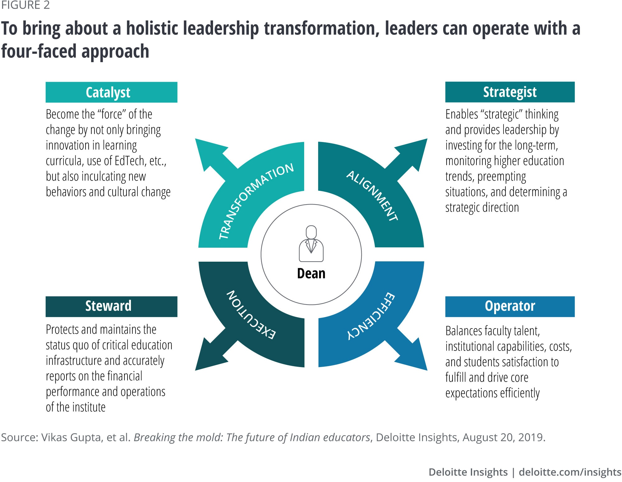 To bring about a holistic leadership transformation, leaders can operate with a four-faced approach