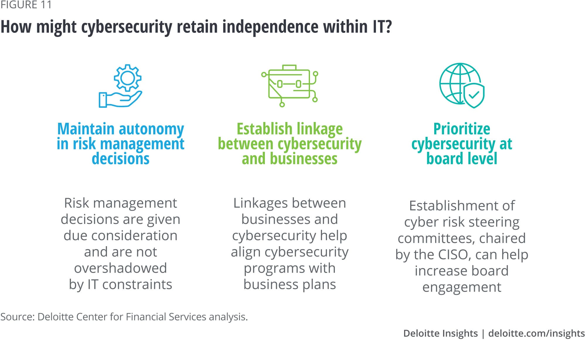 How might cybersecurity retain independence within IT?