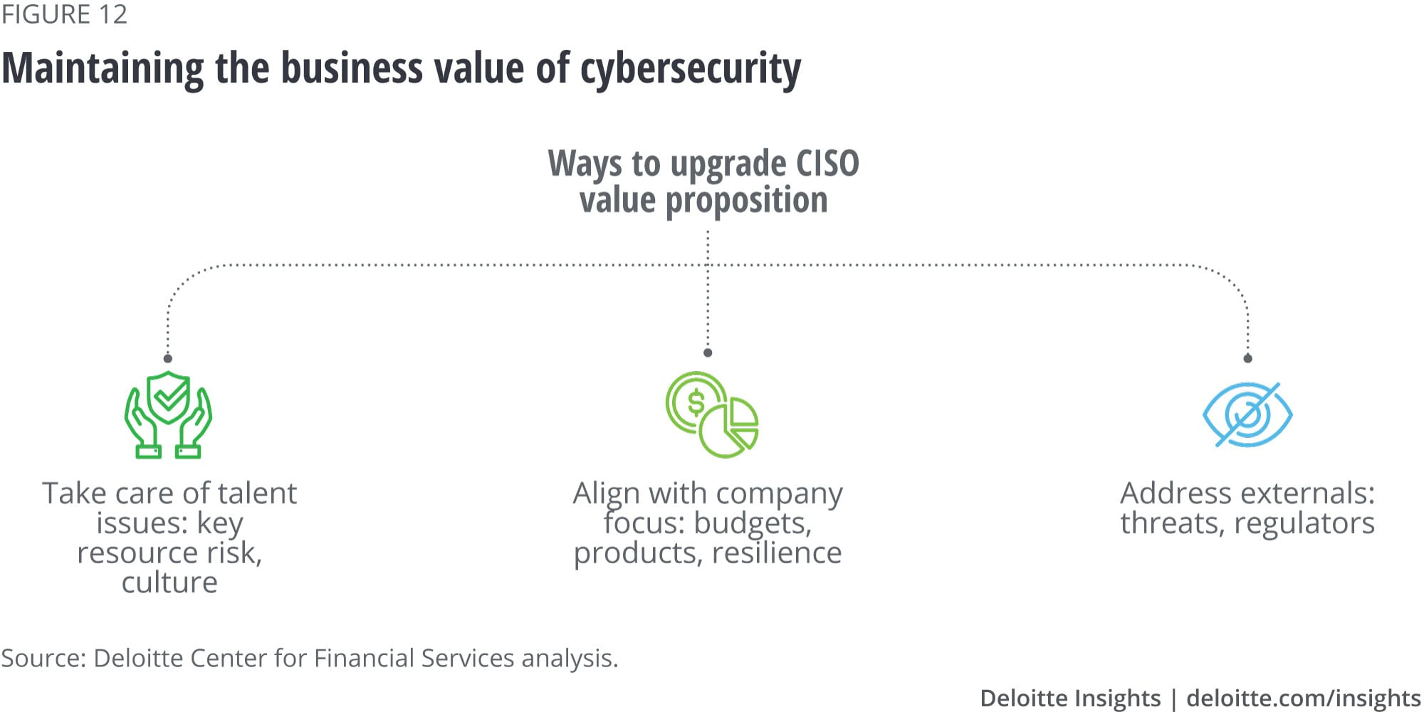 Maintain the business value of cybersecurity
