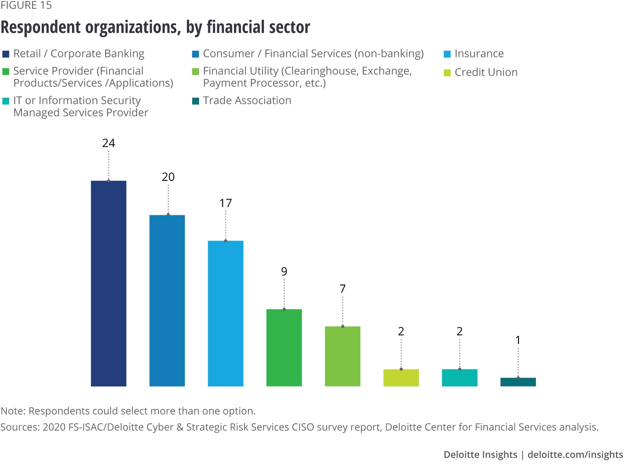 Respondents by financial sector