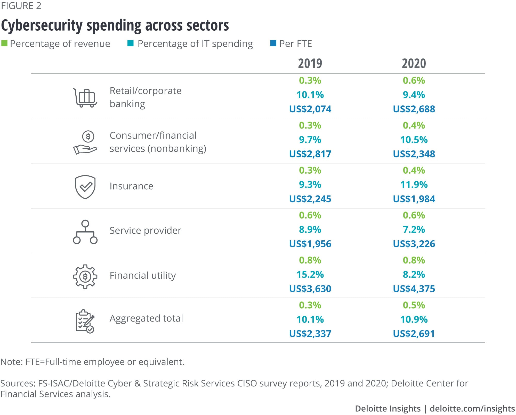 Cybersecurity spending across sectors