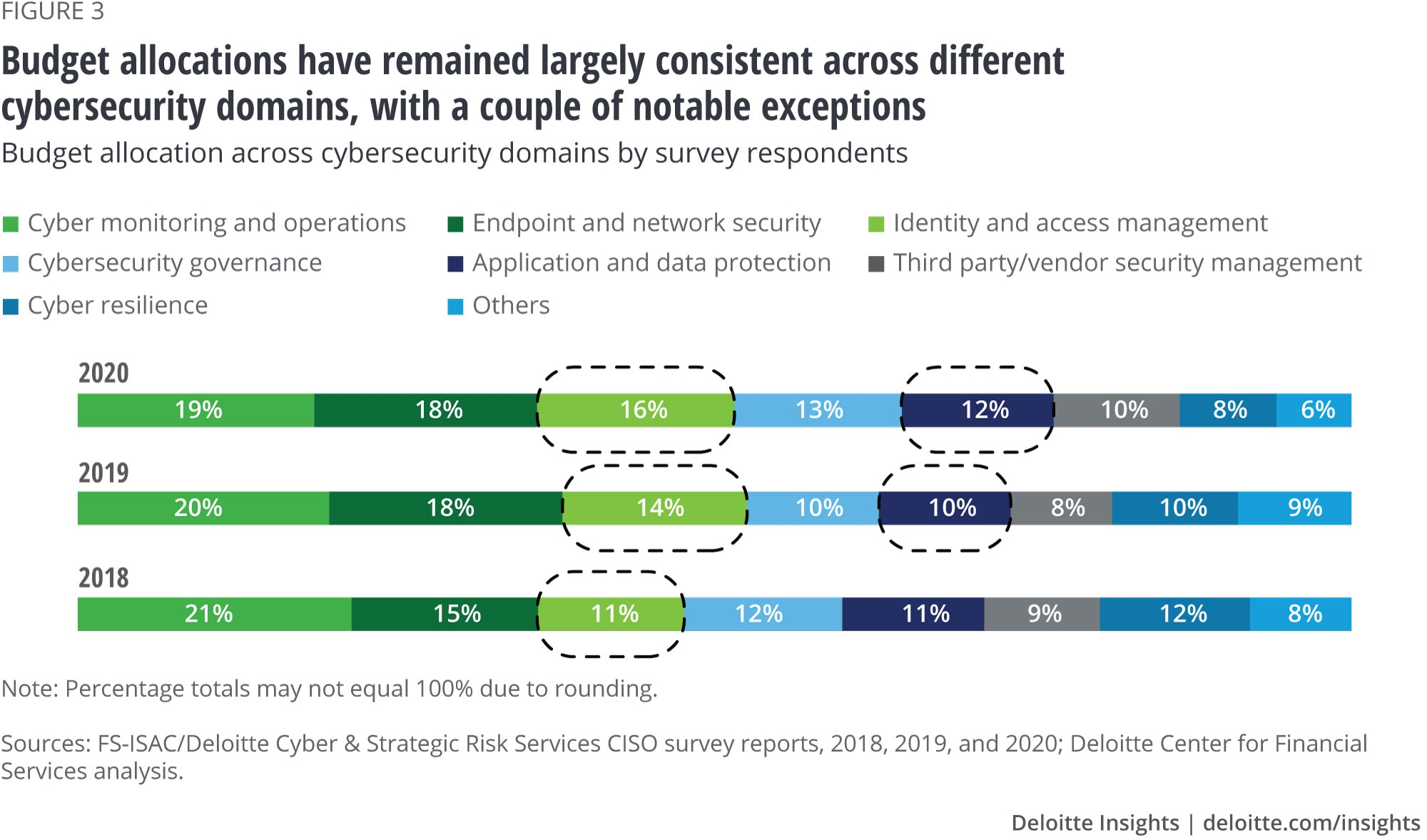 Budget allocations have remained largely consistent across different cybersecurity domains