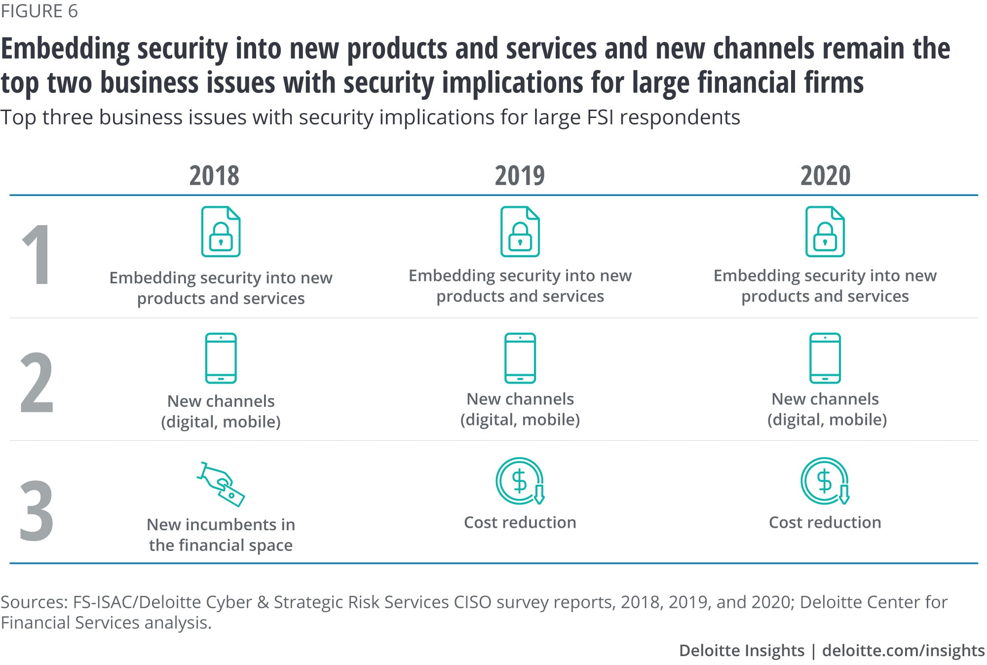 Embedding security into new products and services and new channels remain top two business issues with security implications for large FSIs