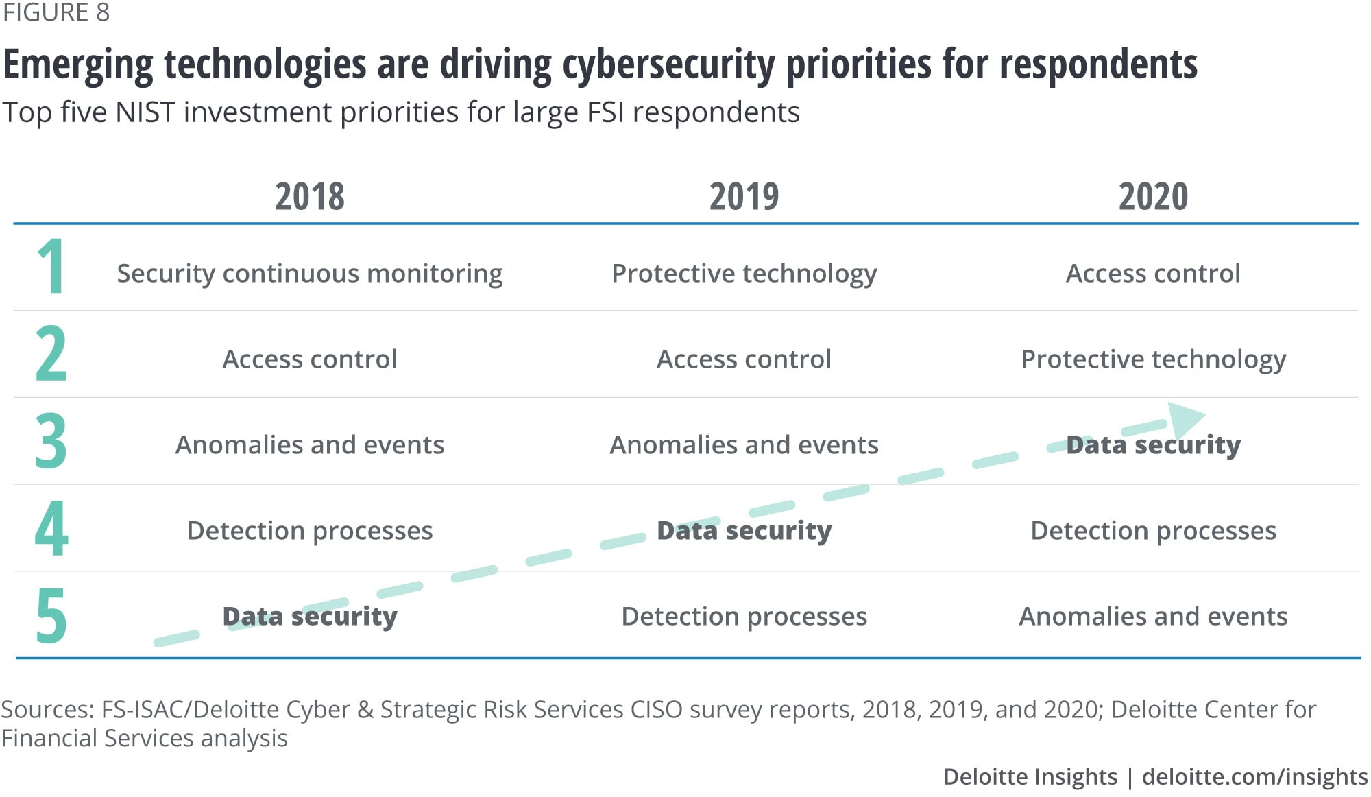 Emerging technologies are driving cybersecurity priorities for respondents