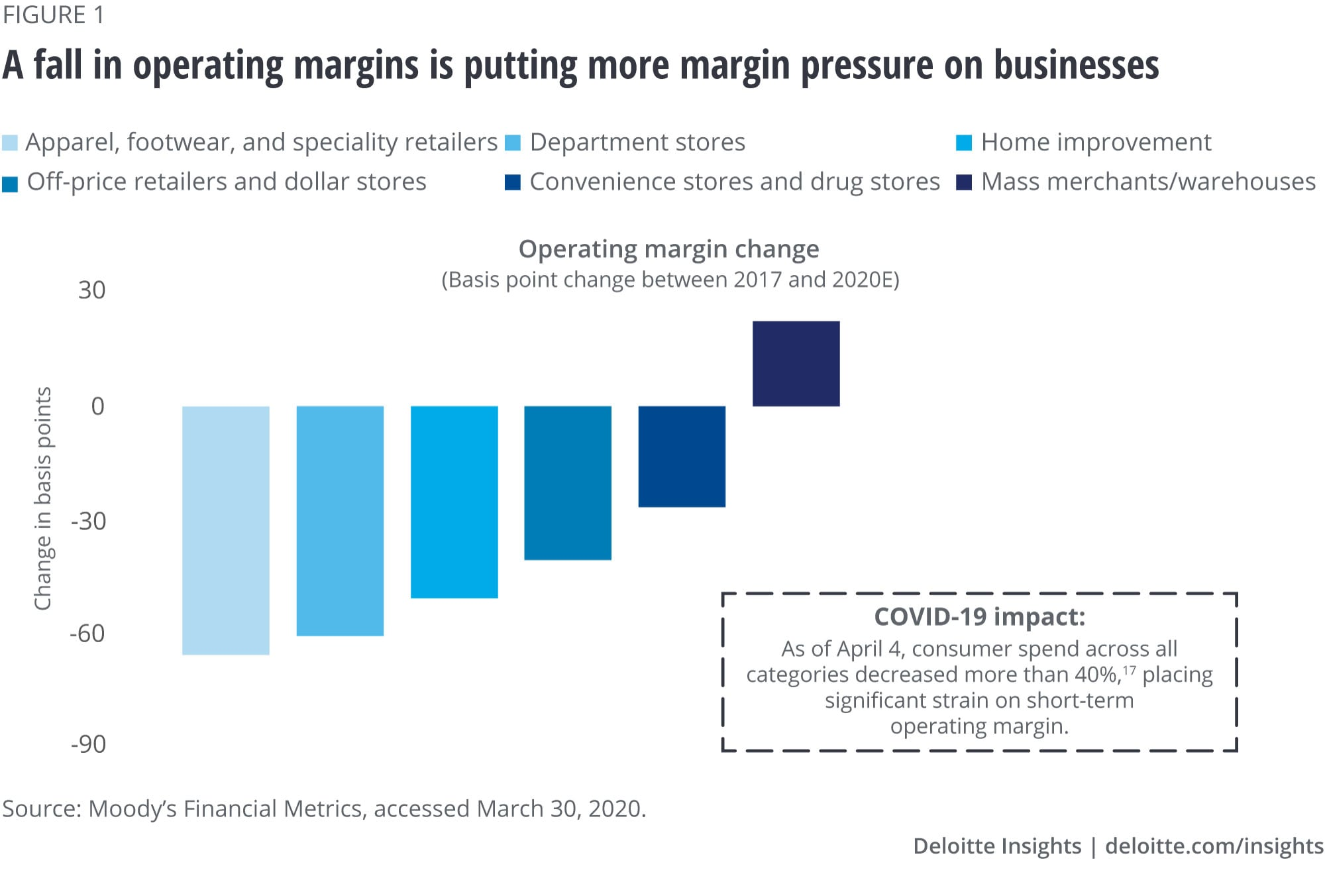 A fall in operating margins is putting more margin pressure on businesses