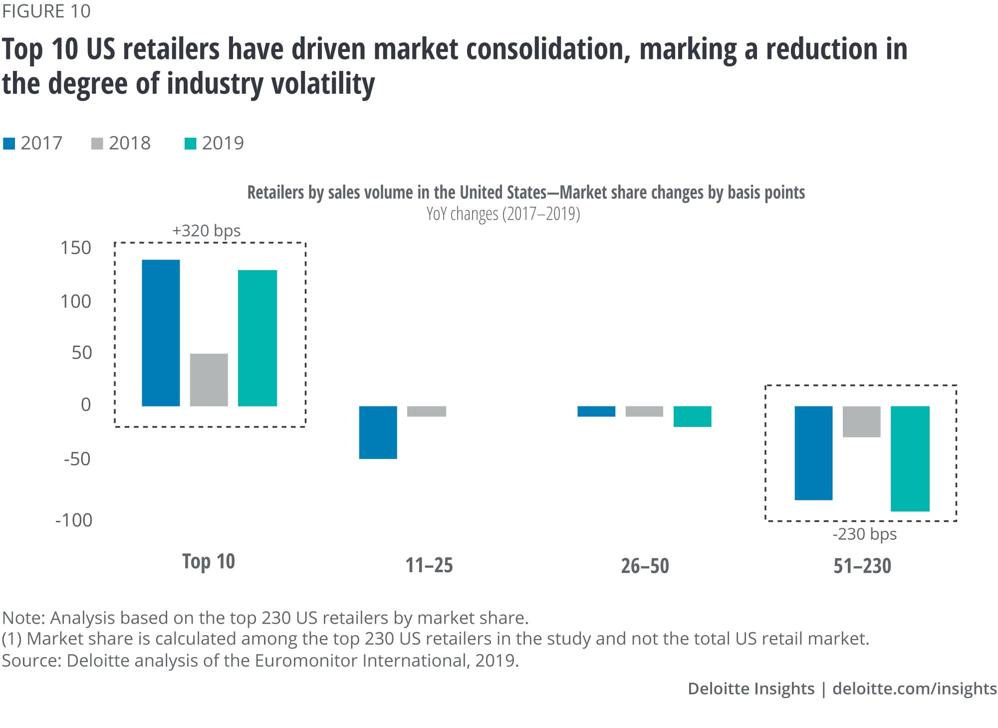 Top 10 US retailers have driven market consolidation, marking a reduction in the degree of industry disruption