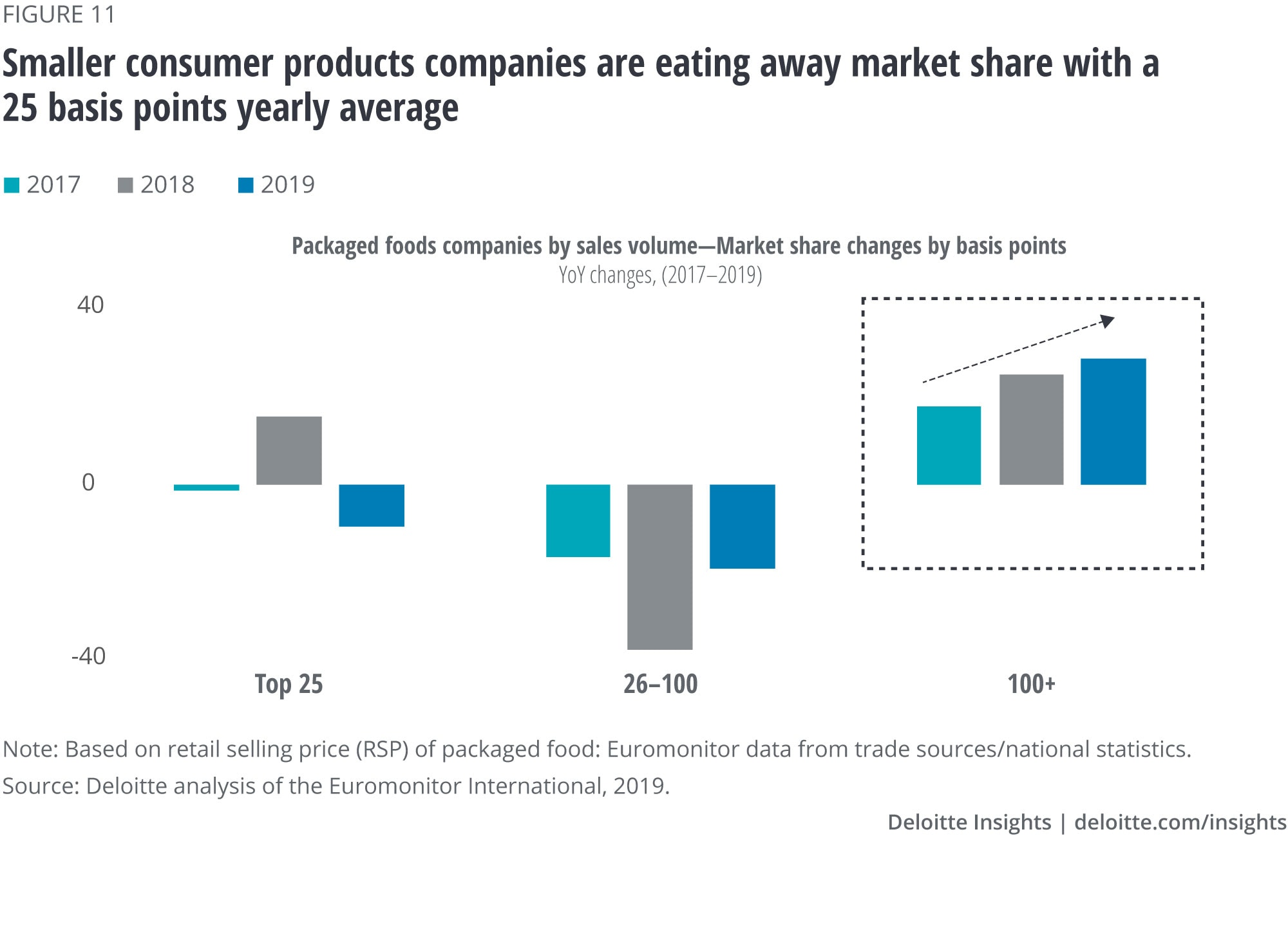 Smaller packaged food companies are eating away market share with a 25-basis-point yearly average