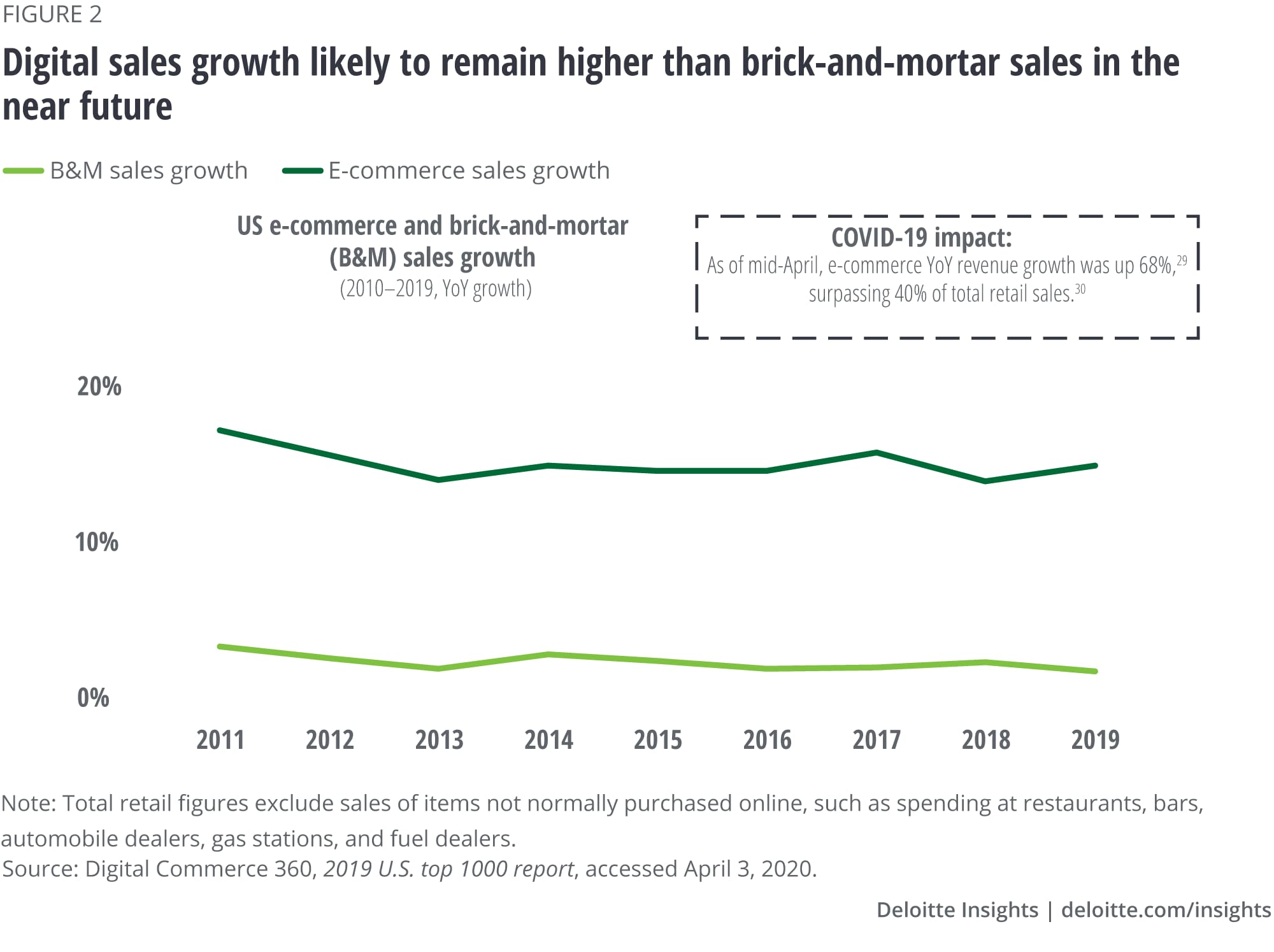 Digital sales is likely to remain higher than brick-and-mortar sales in the near future