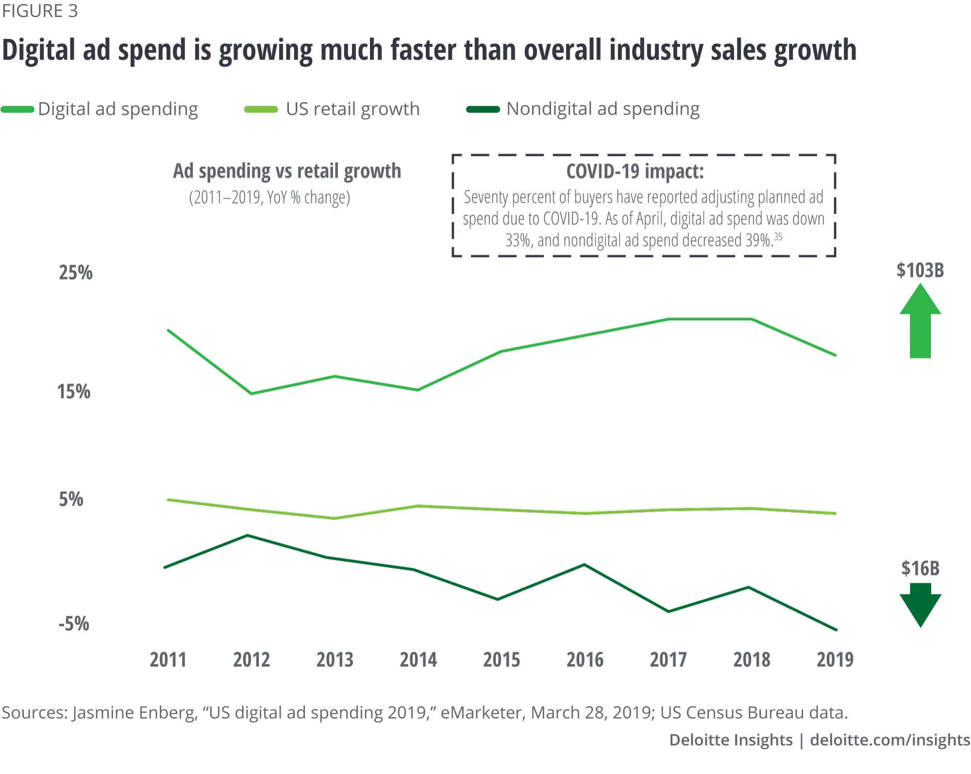 Digital ad spend is growing much faster than overall industry sales growth