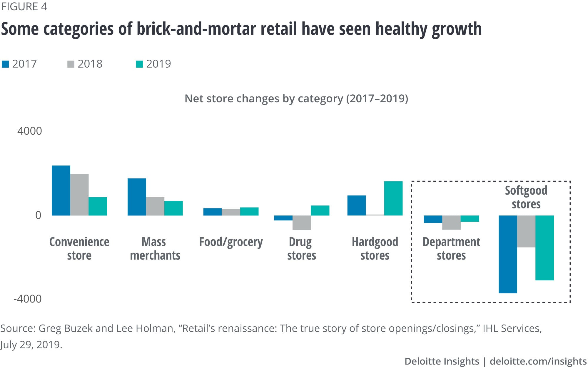 Some categories of brick-and-mortar retail have seen healthy growth